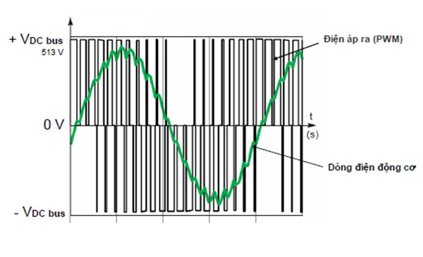hình dạng điện áp đầu ra biến tần