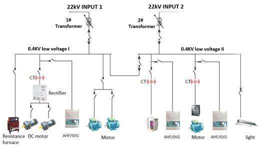 Nguyên lý hoạt động của bộ lọc sóng hài chủ động AHF Active Harmonic Filters
